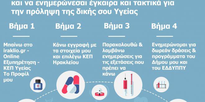 Online προφίλ στο ΚΕΠ Υγείας του Δήμου Ηρακλείου Αττικής μπορούν να κάνουν οι πολίτες